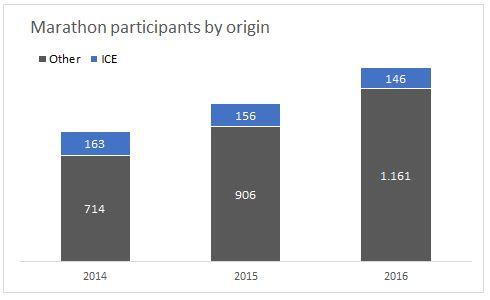Participants 2014-2016